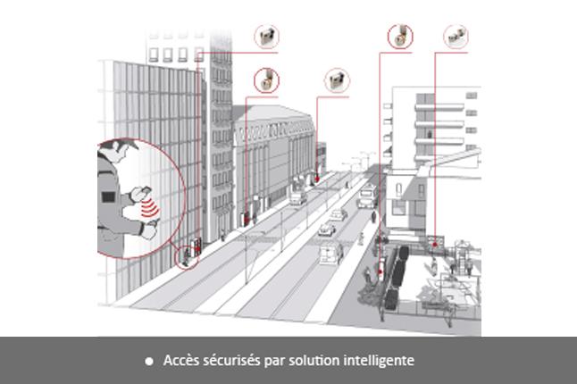 gestion des accès Locken par logiciel Smart Access